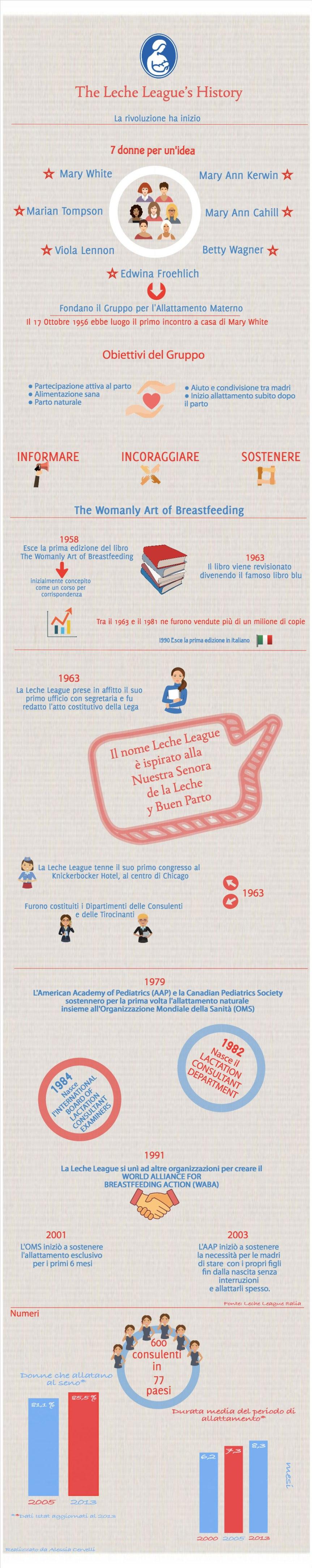 LecheLeague-Storia-LegaLatte